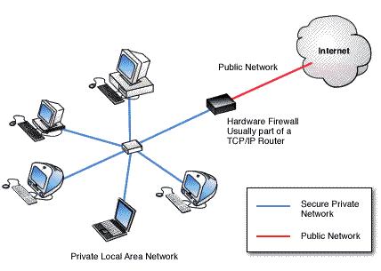 Hardware firewalls